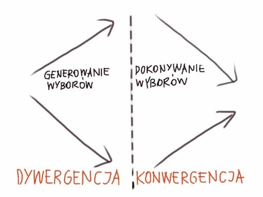 dywergencja-konwergencja